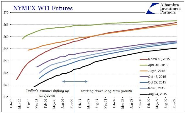 ABOOK Nov 2015 Dollar WTI Curves