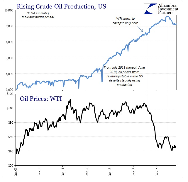 ABOOK Nov 2015 Dollar WTI Production