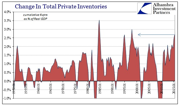 ABOOK Nov 2015 GDP Inventory 4Qtrs