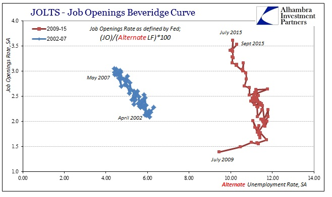 ABOOK Nov 2015 JOLTS Alt Bev Curve