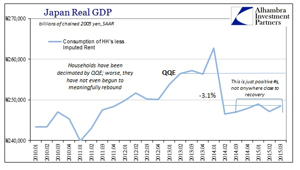 ABOOK Nov 2015 Japan GDP HH Cons less Rent