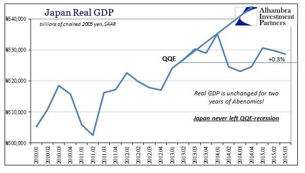 ABOOK Nov 2015 Japan GDP Real