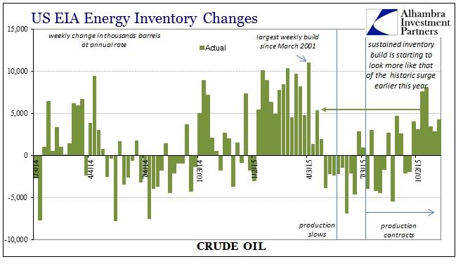 ABOOK Nov 2015 Oil Stocks Weekly