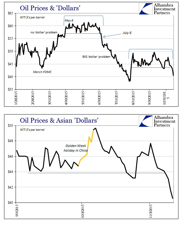 ABOOK Nov 2015 Oil WTI Spot