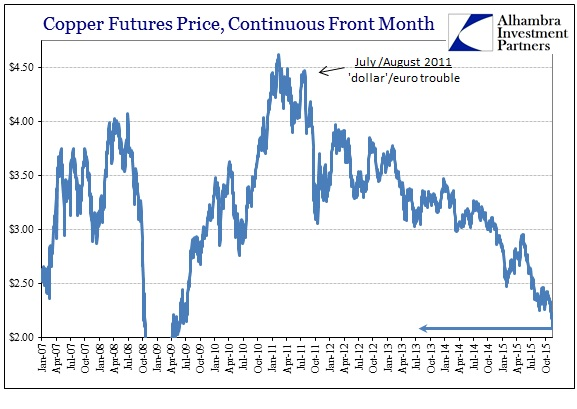 ABOOK Nov 2015 WTI Copper Longer