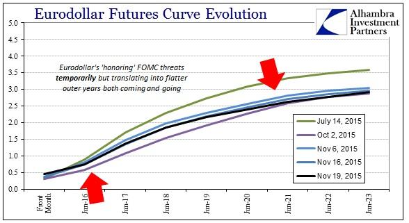 ABOOK Nov 2015 WTI Eurodollar Curve