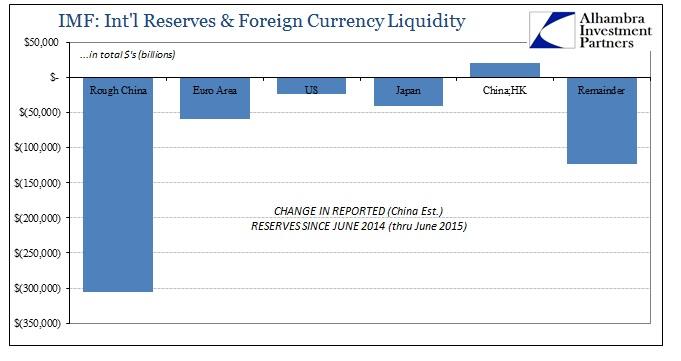 ABOOK Dec 2015 China Intl Reserves Net