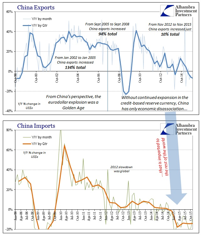 ABOOK Dec 2015 China Trade Exports to Imports