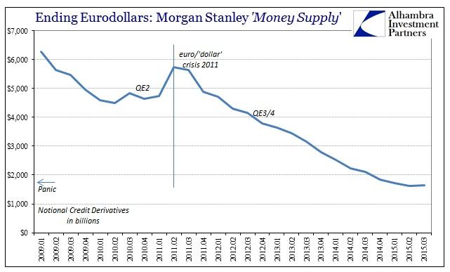 ABOOK Dec 2015 Dark Leveragel Morgan Stanley Credit