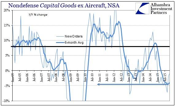 ABOOK Dec 2015 Durable Goods Cap Goods New Orders