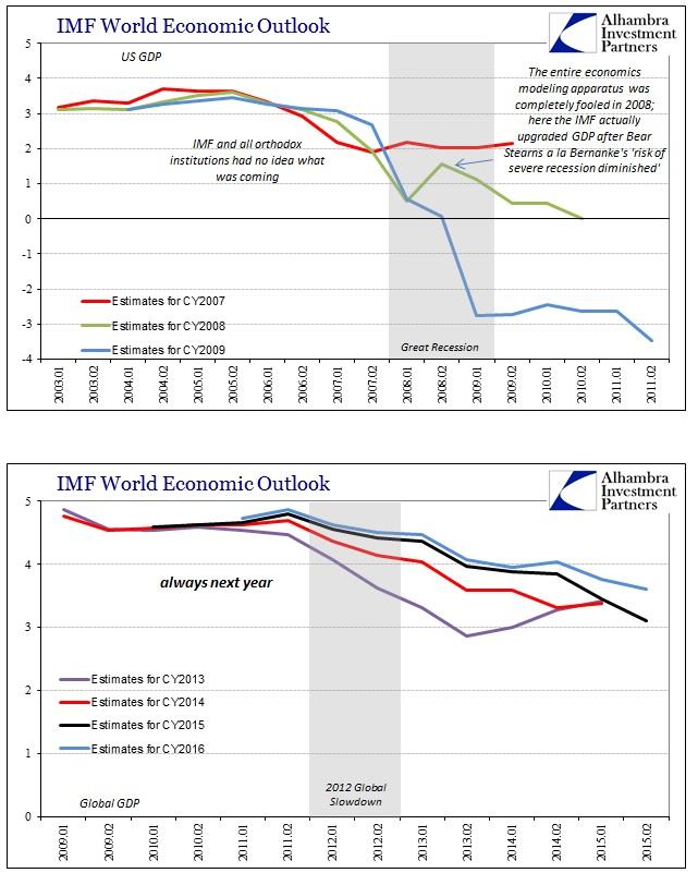 ABOOK Dec 2015 IMF GDP est