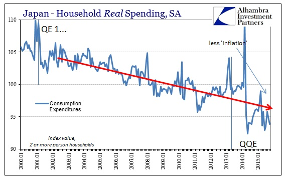 ABOOK Dec 2015 Japan LT Real Spending