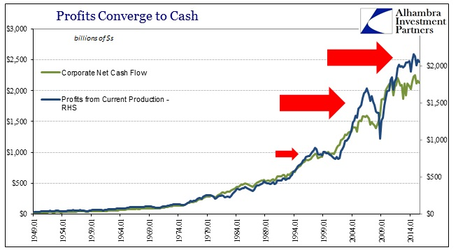 ABOOK Dec 2015 Valuations Corp Profits From Production Cash Flow