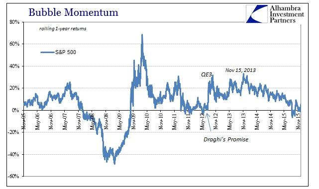 ABOOK Dec 2015 Valuations SP500 Momentum