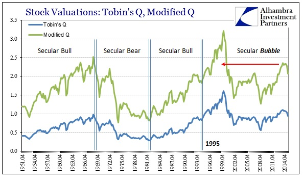 ABOOK Dec 2015 Valuations Tobins Q Modified Q