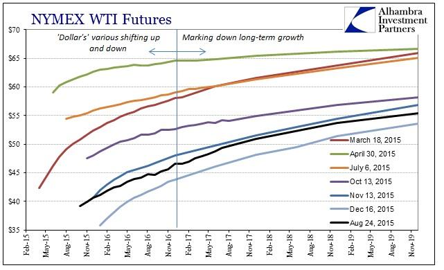 ABOOK Dec 2015 WTI Curve