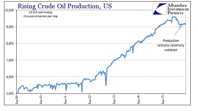 ABOOK Dec 2015 WTI Production