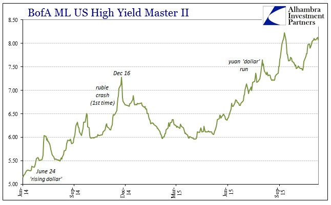 Citigroup December 2014 Junk Collapse BofAML Master II