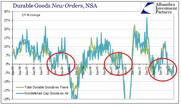 ABOOK Jan 2016 Durable Goods NSA Orders