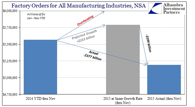 ABOOK Jan 2016 Factory Orders NSA YTD Projected