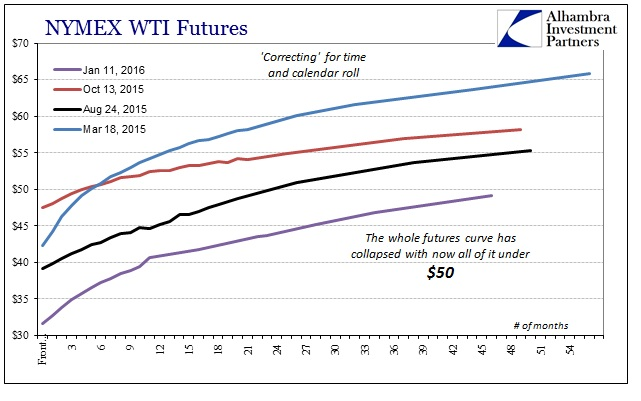 ABOOK Jan 2016 Funding WTI Futures Collapse 2nd Half