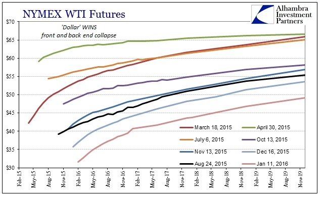 ABOOK Jan 2016 Funding WTI Futures