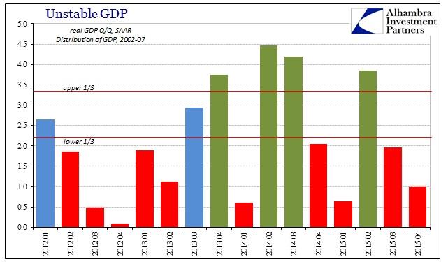 ABOOK Jan 2016 GDP Distr 02-07