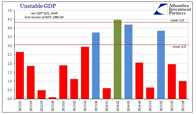 ABOOK Jan 2016 GDP Distr 92-00