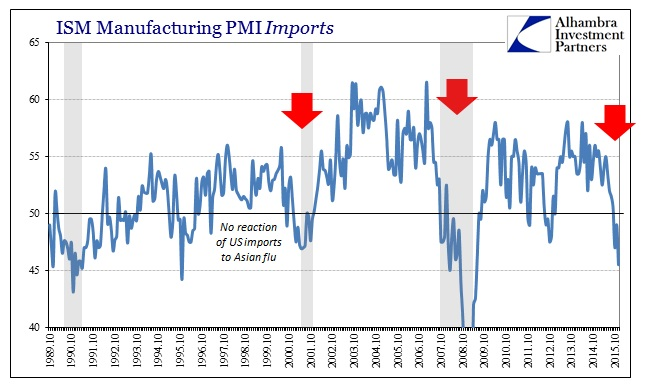 ABOOK Jan 2016 ISM PMI Imports