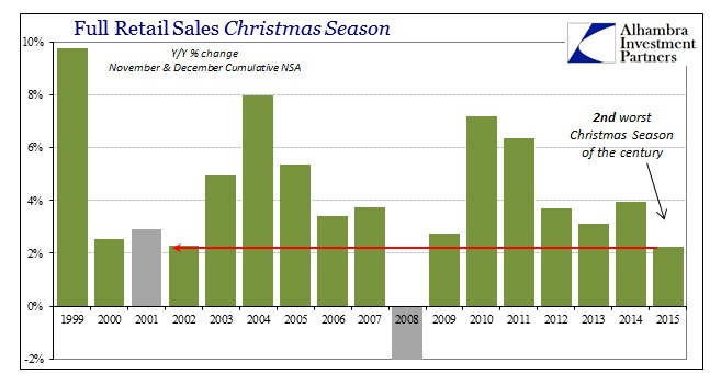 ABOOK Jan 2016 Retail Sales Christmas