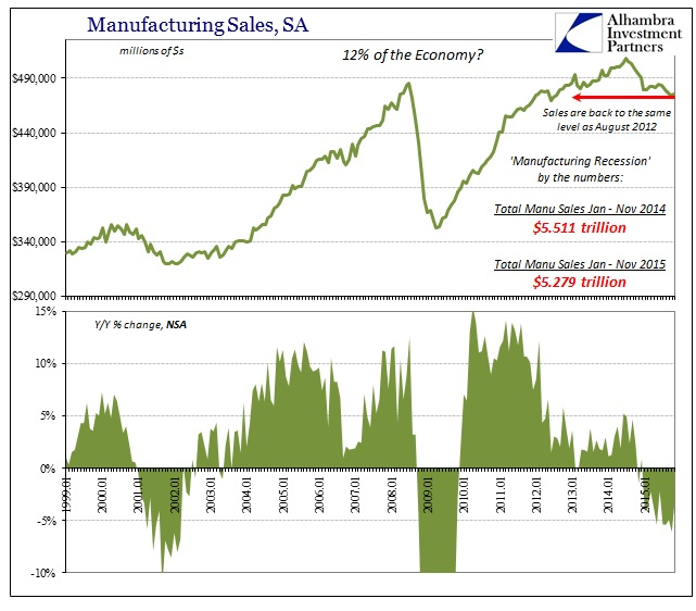 ABOOK Jan 2016 Total Busn Inv Manufacturing Sales