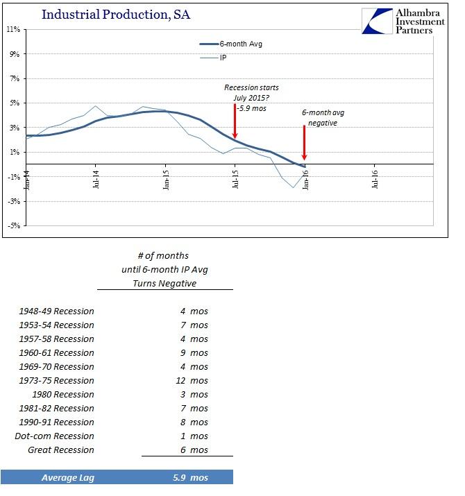 ABOOK Feb 2016 IP SA 6m 15 Recession