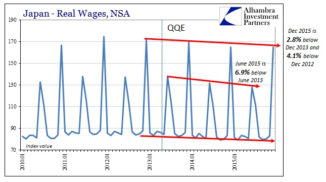 ABOOK Feb 2016 Japan Devastation Real Wages Longer