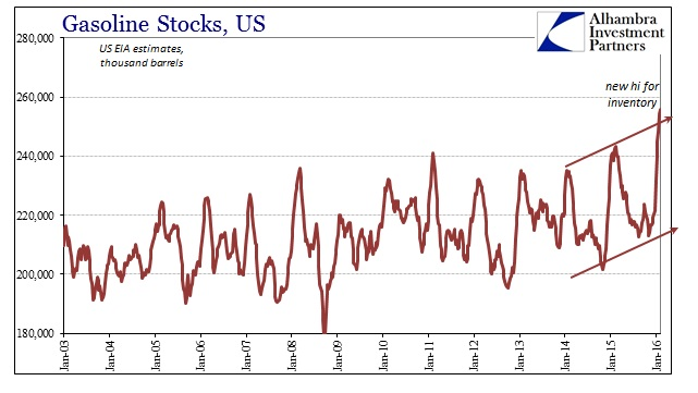 ABOOK Feb 2016 Oil US Stocks Gasoline