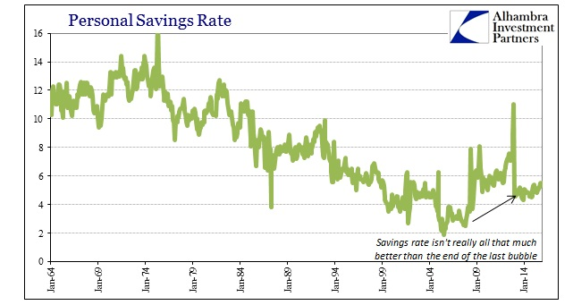ABOOK Feb 2016 PCE Personal Savings Rate