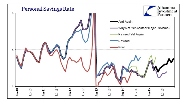 ABOOK Feb 2016 PCE Savings Rate Revisions