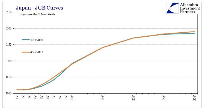 ABOOK Mar 2016 BoJ JGB Curves 2010 2012