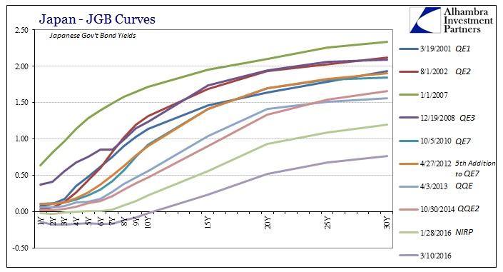 ABOOK Mar 2016 BoJ JGB Curves