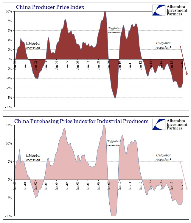 ABOOK Mar 2016 China Inflation PPI Purchasing Index