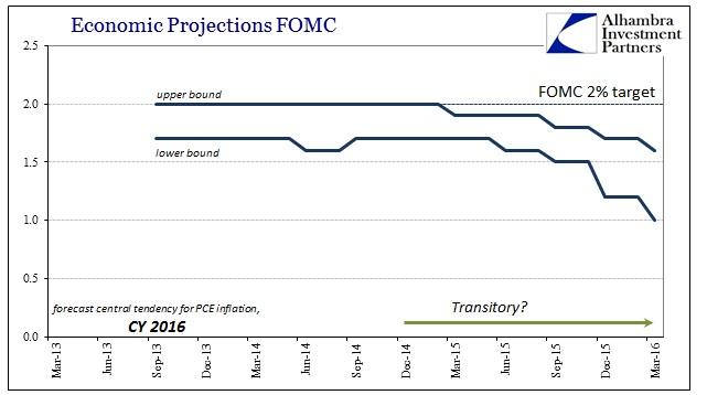 ABOOK Mar 2016 FOMC 2016 PCE