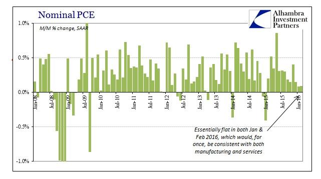 ABOOK Mar 2016 PCE Income Nominal PCE