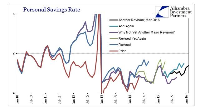 ABOOK Mar 2016 PCE Income Savings Rate Tree
