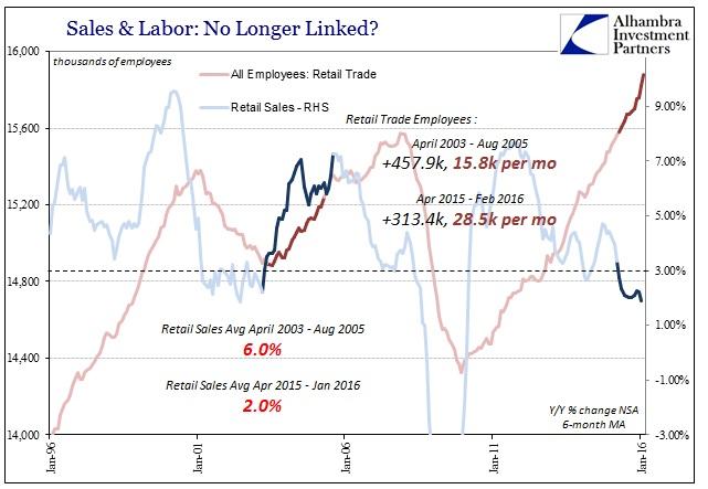 ABOOK Mar 2016 Payrolls Retail Trade Housing Mania
