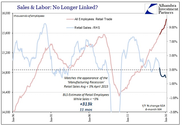 ABOOK Mar 2016 Payrolls Retail Trade Labor 2015-16
