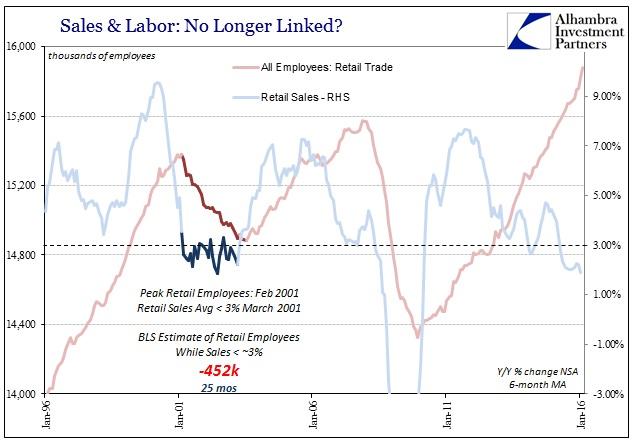 ABOOK Mar 2016 Payrolls Retail Trade Labor Dotcom