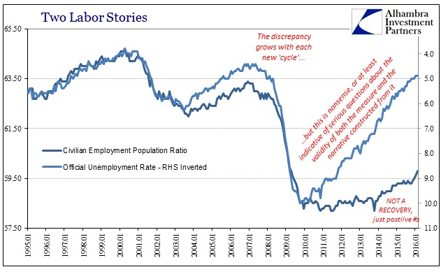 SABOOK Mar 2016 Payrolls Unempl Employment Pop