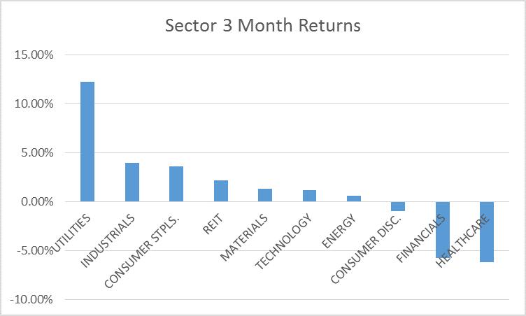 sectors 3 months