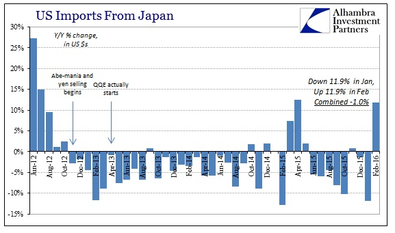 ABOOK Apr 2016 ExIm Imports Japan, us economy