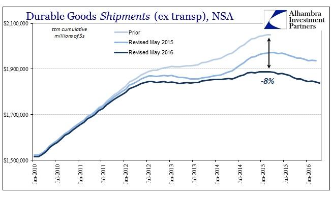 ABOOK May 2016 Durable Goods Shipments ttm