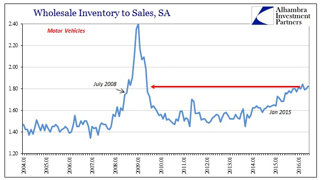 ABOOK August 2016 Wholesale Sales MV Inv to Sales